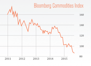 Bloomberg-Commodities-300x216