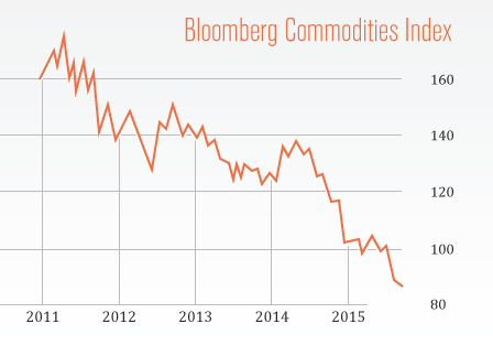 Commodities Collapse, but Dajin Resources Higher
