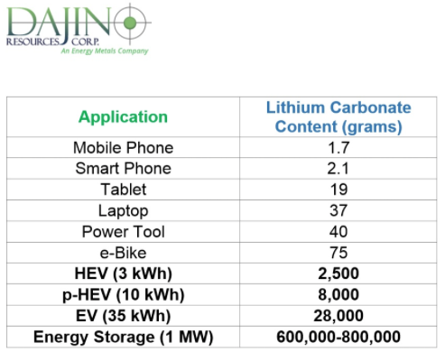 Chris Berry Weighs in on the Lithium Market