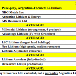 NRG Metals, Cheapest #Lithium Brine Play?