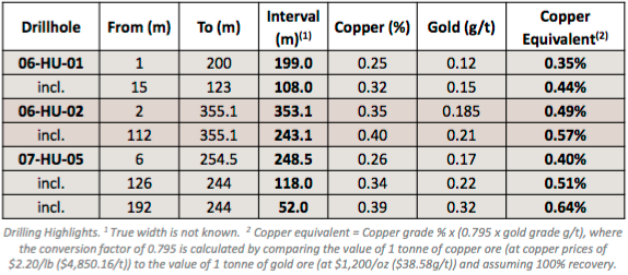Centenera Mining [TSX-V: CT] to Drill Flagship #Copper Project