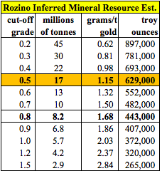 The Resource Maven on #Gold Junior Velocity Minerals [VLC.v]