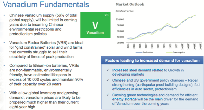 Delrey Metals Corp. Signs Term Sheet on Transformational Vanadium Project