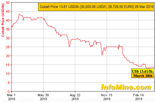 First Cobalt Corp., Oversold, Poised to Move Higher?