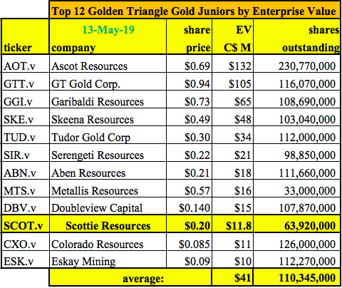Why is the CEO of Golden Triangle Junior Scottie Resources so Excited?