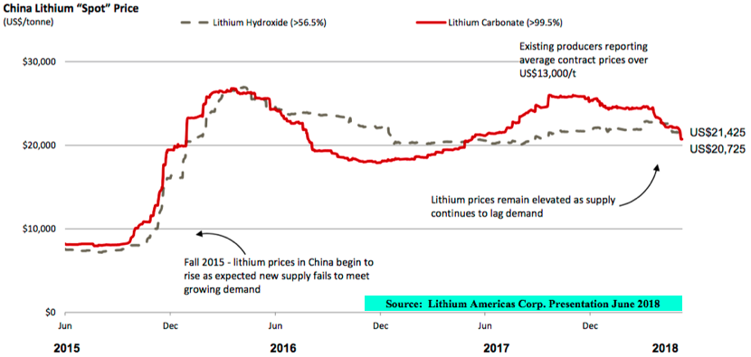 After Blockbuster Maiden Lithium Resource, What Will PEA Look Like?