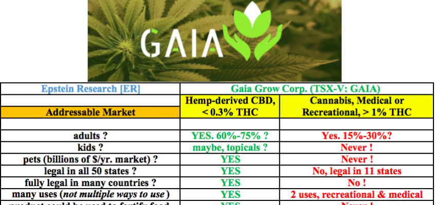 Gaia Grow Corp., [TSX-V: GAIA] ~1,494 acres of hemp planted in Canada, first harvest in ~ 2 months