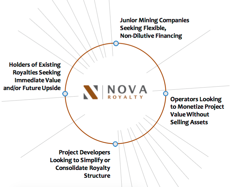 Nova Royalty Corp. no gold — all #Nickel, all #Copper, all the time