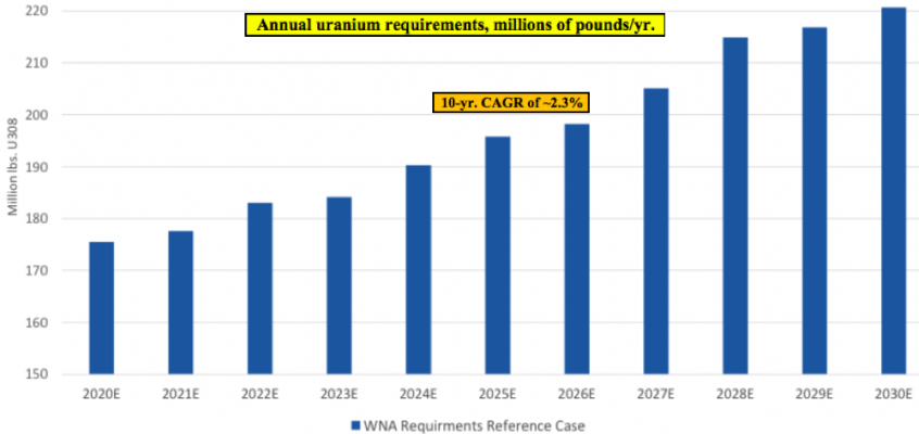 Is the LONG wait soon to be over for U.S. focused Azarga Uranium?