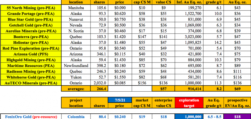FenixOro Gold undervalued, trading at < 1% of the value of nearby Buriticá mine