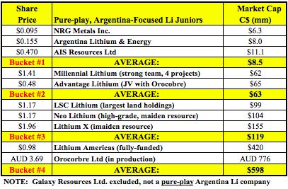 NRG Metals, Cheapest #Lithium Brine Play?