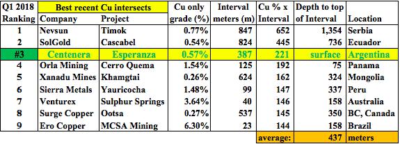 Blockbuster Copper Assay, [387m @ 0.78% Cu Eq], Investors Don't Care!?!