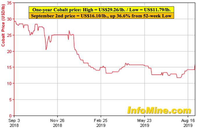 First Cobalt, last man standing in N. American cobalt sector?