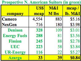Azarga Uranium, a U.S. ISR Play, in Production as Soon as 2020?